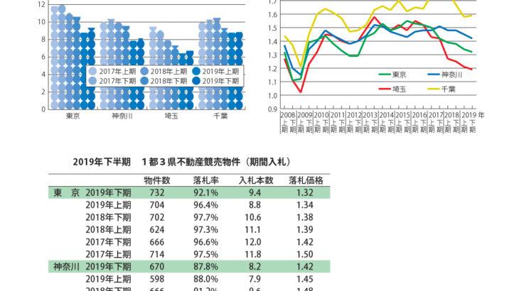 不動産競売物件、下がった落札率・落札価格が続く ~エステートタイムズが2019年下期の 1都3県不動産競売統計を発表~