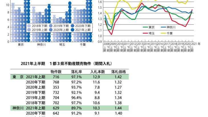競売市場コロナ前と変化、入札本数が急増し価格も上昇
