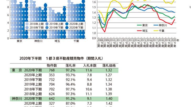 不動産競売物件、下降傾向から一変、首都圏全域で入札数が急増  ~エステートタイムズが2020年下期の 1都3県不動産競売統計を発表~