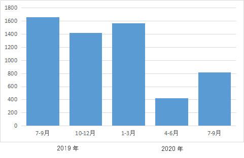 前年同時期の約半数=2020年7~9月差押登記=