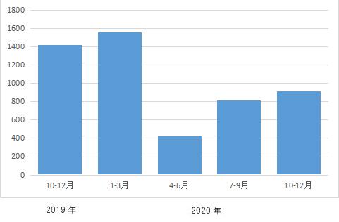 やや増加したが前年同時期の約64%=2020年10~12月差押登記=