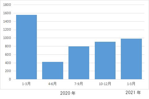 差押え物件数の小幅な増加が続く、前年同時期の約62%=2021年1~3月差押登記=