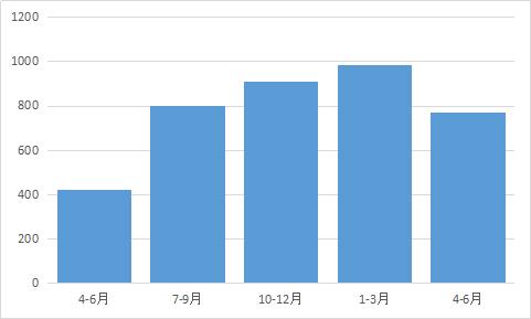 東京23区差押え物件数、減少に転じる=2021年4~6月差押登記=