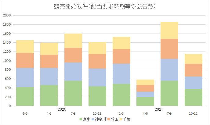 競売申立数が減少=2020年10~12月配当要求終期公告=