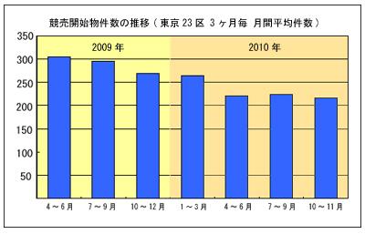 中小企業金融円滑化法施行から1年経過  東京23区、不動産競売申立件数(競売開始物件数)減少傾向へ