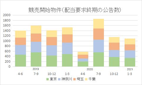 競売申立数、前四半期とほぼ同数=2021年1~3月配当要求終期公告=