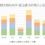 競売申立数、やや増加=2021年4~6月配当要求終期公告=