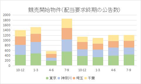 競売申立数、東京はやや増加=2021年7~9月配当要求終期公告=
