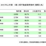 不動産競売物件の落札価格が大きく上昇!市場回復基調を反映  エステートタイムズが2010年上半期の1都3県不動産競売統計を発表