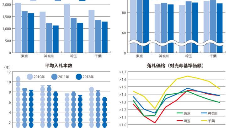不動産競売物件の落札価格が下落傾向 ~エステートタイムズが2012年上半期の1都3県不動産競売統計を発表~