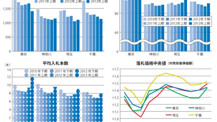 不動産競売物件の落札価格が大幅に上昇 ~エステートタイムズが2013年上期の1都3県不動産競売統計を発表~