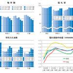不動産競売物件、東京周辺のマンションに人気が集中  ~エステートタイムズが2014年上期の1都3県不動産競売統計を発表~