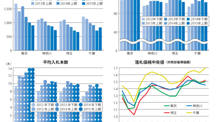 不動産競売物件、過熱した入札傾向はやや沈静、都区部は依然入札数増加  ~エステートタイムズが2015年上期の1都3県不動産競売統計を発表~