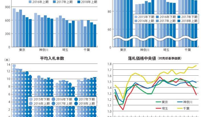 不動産競売物件、入札数増と価格上昇が止まる ~エステートタイムズが2018年上期の 1都3県不動産競売統計を発表~